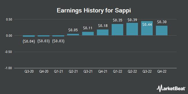 Earnings History for Sappi (OTCMKTS:SPPJY)