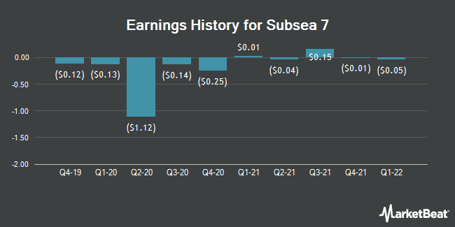 Earnings History for Subsea 7 (OTCMKTS:SUBCY)