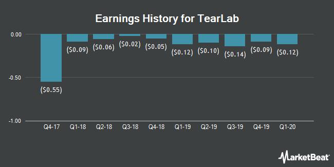 Earnings History for TearLab (OTCMKTS:TEAR)