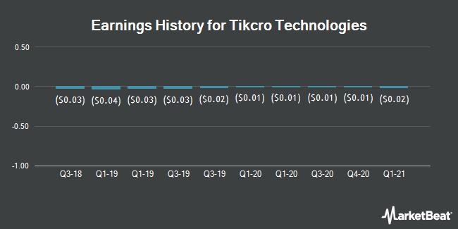 Earnings History for Tikcro Technologies (OTCMKTS:TIKRF)