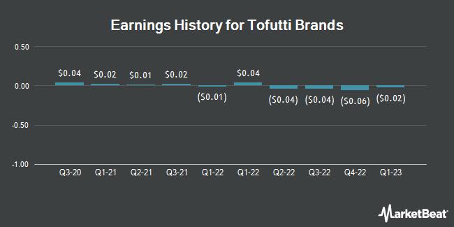 Earnings History for Tofutti Brands (OTCMKTS:TOFB)