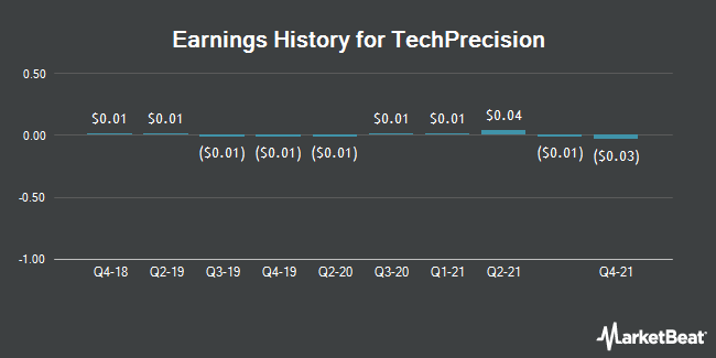 Earnings History for TechPrecision (OTCMKTS:TPCS)