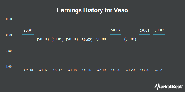Earnings History for Vaso (OTCMKTS:VASO)