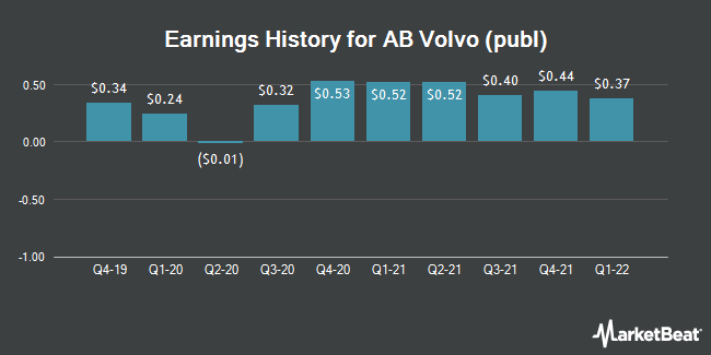 Earnings History for AB Volvo (publ) (OTCMKTS:VLVLY)