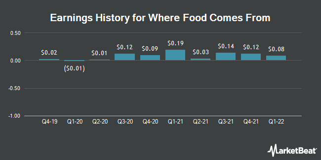 Earnings History for Where Food Comes From (OTCMKTS:WFCF)