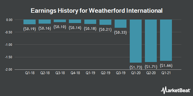 Earnings History for Weatherford International (OTCMKTS:WFTIQ)