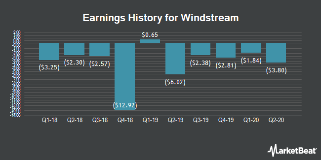 Earnings History for Windstream (OTCMKTS:WINMQ)