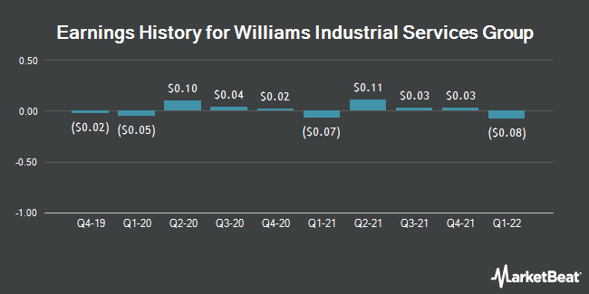 Earnings History for Williams Industrial Services Group (OTCMKTS:WLMS)