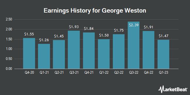 Earnings History for George Weston (OTCMKTS:WNGRF)