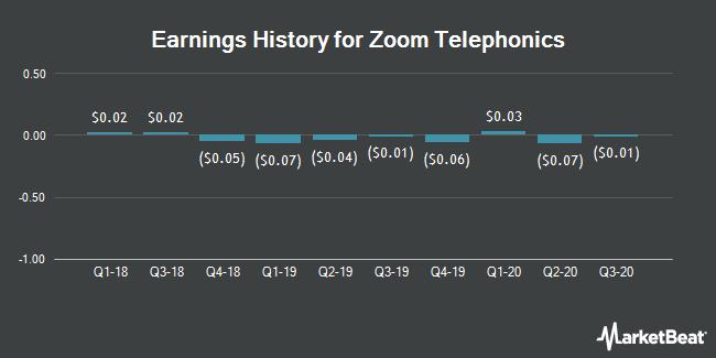 Earnings History for Zoom Telephonics (OTCMKTS:ZMTP)