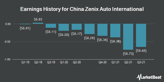Earnings History for China Zenix Auto International (OTCMKTS:ZXAIY)