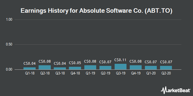 Earnings History for Absolute Software (TSE:ABT)