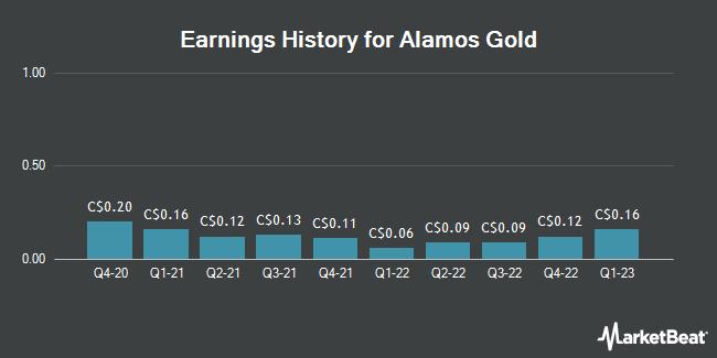 Earnings History for Alamos Gold (TSE:AGI)
