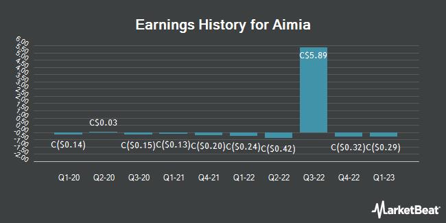 Earnings History for Aimia (TSE:AIM)