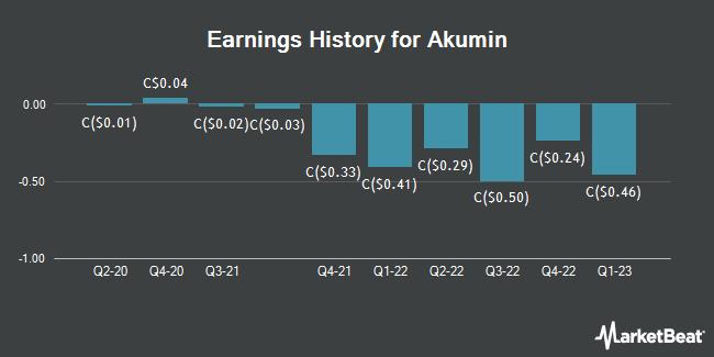 Earnings History for Akumin (TSE:AKU)