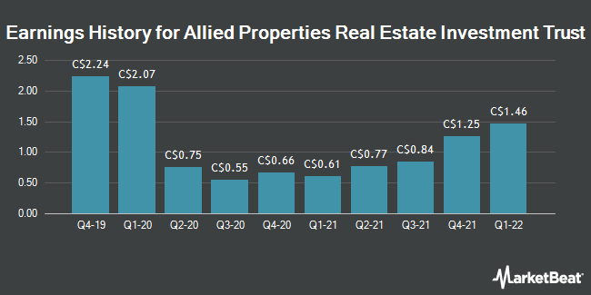 Earnings History for Allied Properties Real Estate Investment Trust (TSE:AP)