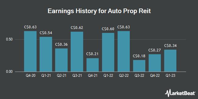 Earnings History for Auto Prop Reit (TSE:APR)