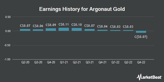 Earnings History for Argonaut Gold (TSE:AR)