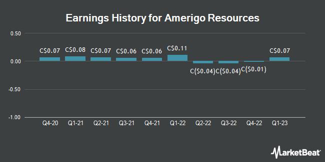 Earnings History for Amerigo Resources (TSE:ARG)