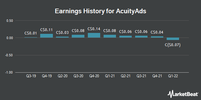 Earnings History for AcuityAds (TSE:AT)