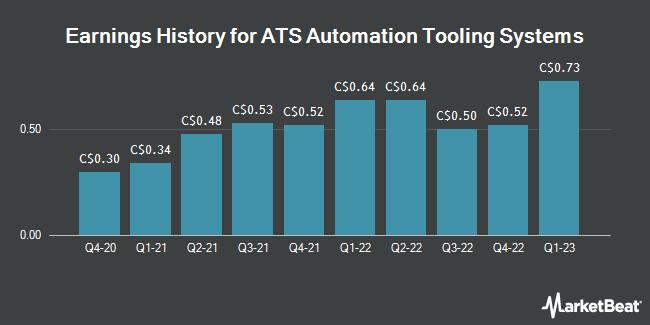 Earnings History for ATS Automation Tooling Systems (TSE:ATA)