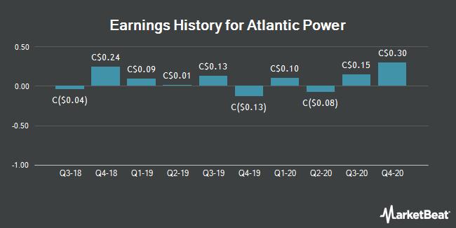 Earnings History for Atlantic Power (TSE:ATP)