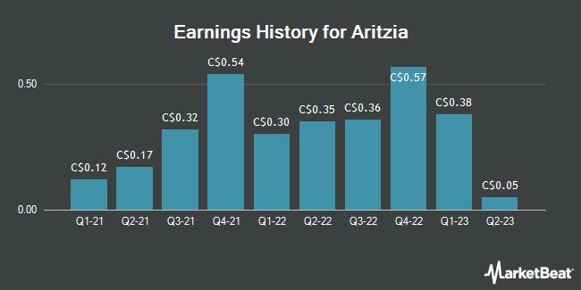 Earnings History for Aritzia (TSE:ATZ)