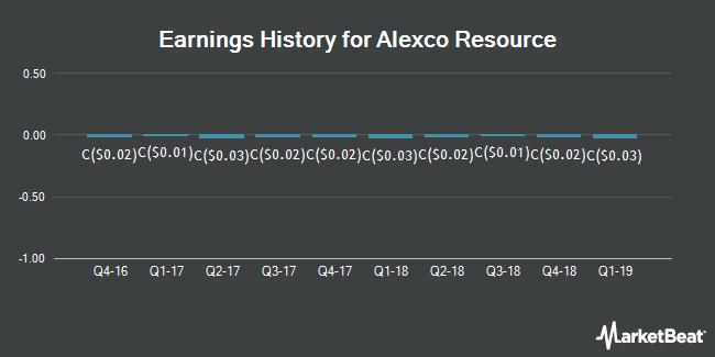 Earnings History for Alexco Resource (TSE:AXR)