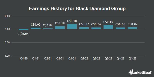 Earnings History for Black Diamond Group (TSE:BDI)