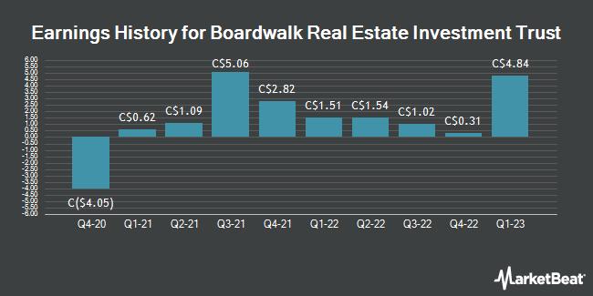 Earnings History for Boardwalk Real Estate Investment Trust (TSE:BEI)