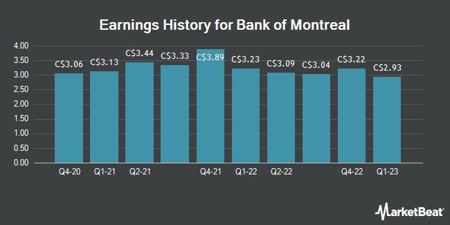 Earnings History for Bank of Montreal (TSE:BMO)