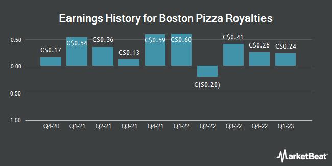 Earnings History for Boston Pizza Royalties (TSE:BPF)