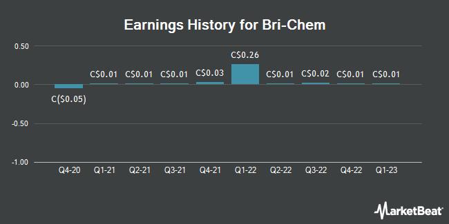 Earnings History for Bri-Chem (TSE:BRY)