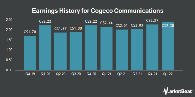 Earnings History for Cogeco Communications (TSE:CCA)
