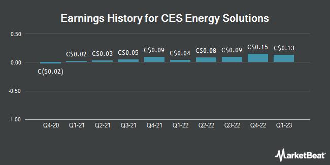 Earnings History for CES Energy Solutions (TSE:CEU)