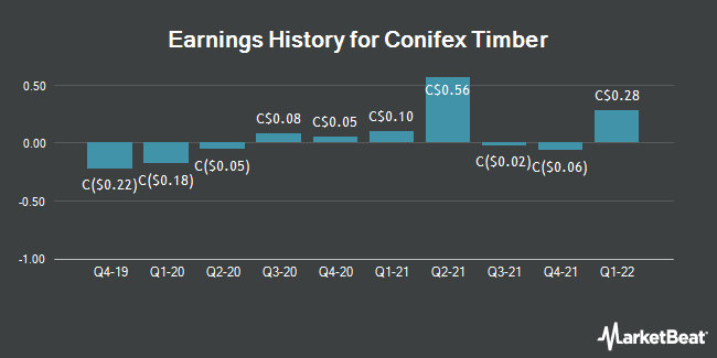 Earnings History for Conifex Timber (TSE:CFF)