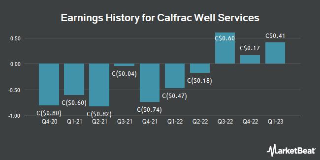 Earnings History for Calfrac Well Services (TSE:CFW)