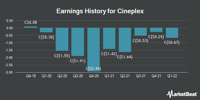 Earnings History for Cineplex (TSE:CGX)