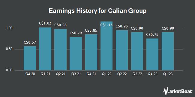Earnings History for Calian Group (TSE:CGY)