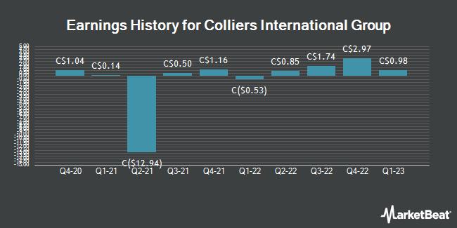 Earnings History for Colliers International Group (TSE:CIG)