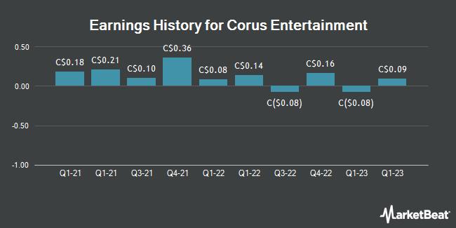 Earnings History for Corus Entertainment (TSE:CJR)