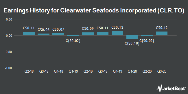 Earnings History for Clearwater Seafoods (TSE:CLR)