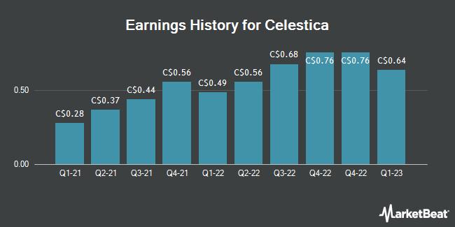 Earnings History for Celestica (TSE:CLS)