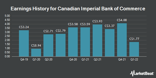 Earnings History for Canadian Imperial Bank of Commerce (CM.TO) (TSE:CM)