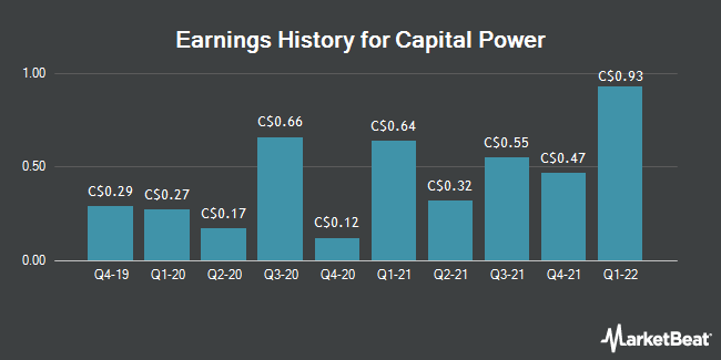 Capital Power (CPX) Set to Announce Earnings on Monday - Mayfield