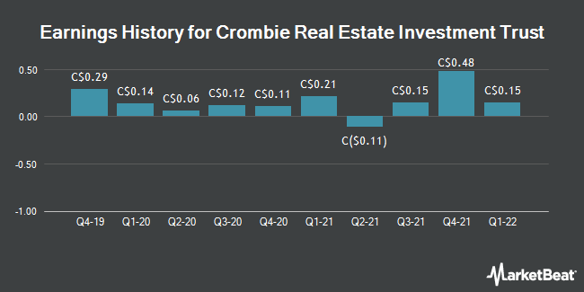 Earnings History for Crombie Real Estate Investment Trust (TSE:CRR)