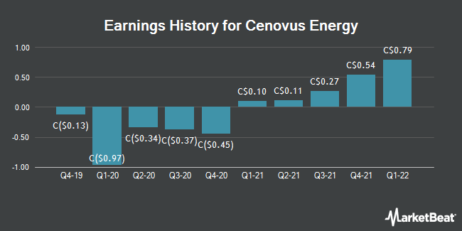Earnings History for Cenovus Energy (TSE:CVE)