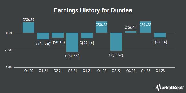 Earnings History for Dundee (TSE:DC)