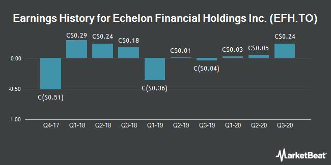 Earnings History for Echelon Financial (TSE:EFH)