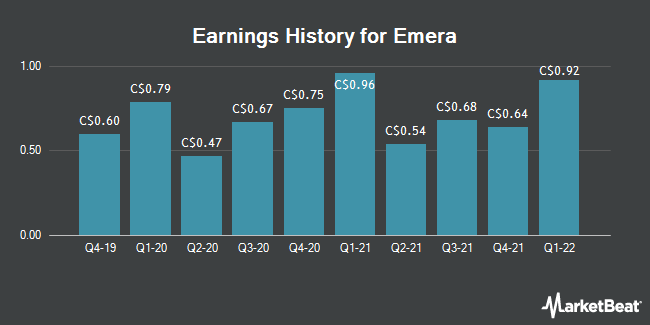 Earnings History for Emera (TSE:EMA)